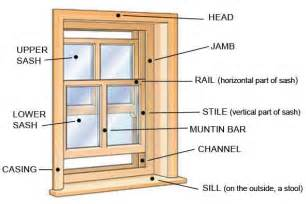 sash window parts how to stop a window from sliding home guides sf gate