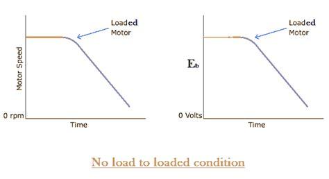 shunt resistor motor image shunt wound dc motor characteristics