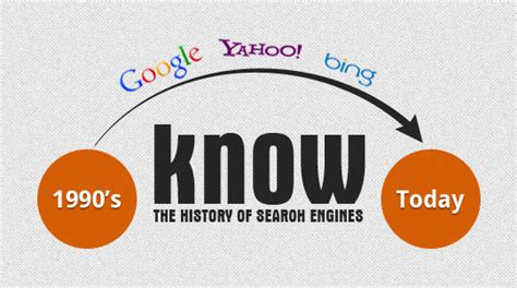 The History Of Search Engines Let S The History Of Search Engines Csschopper