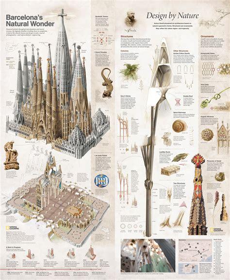 Barcelona's Natural Wonder   Visual.ly