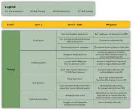 Contingency Table Analysis 16 Risk Management Planning Project Management
