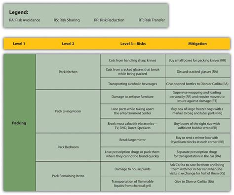 risk and opportunity management plan template 100 risk and opportunity management plan template key