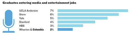 Columbia Time Mba Class Profile by Employment Careers What Columbia Is Known For