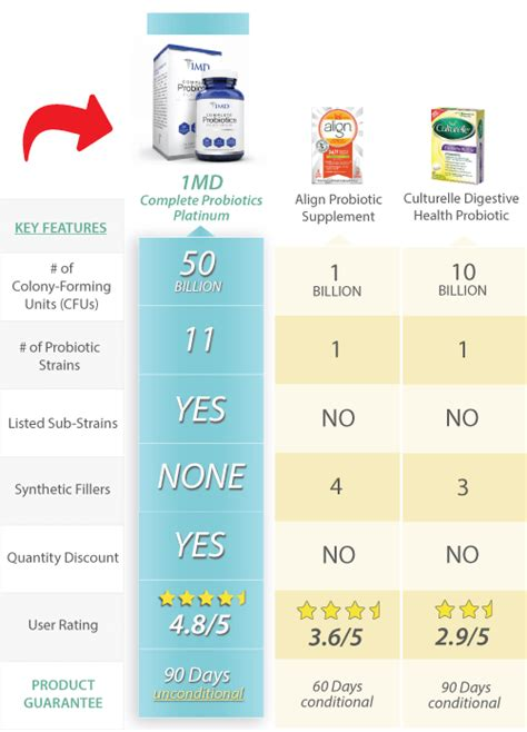 Ctp Comparison by 2019 Best Probiotics 1md Complete Probiotics Platinum