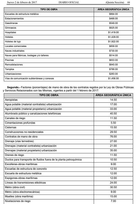 precio de mano de obra de construccion 2017 lista de precios mano de obra de la uocra 2016 fm del