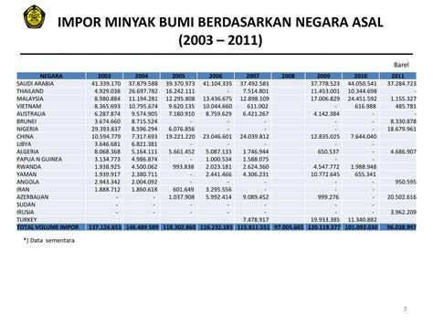 Minyak Indonesia data statistik minyak bumi indonesia 2004 2012 bahan