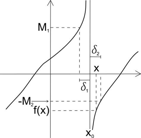 limite finito per x tende a un valore finito limite infinito per x tendente a un valore finito