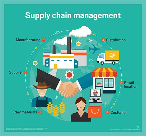 write posts  supply chain management  lisafromccs