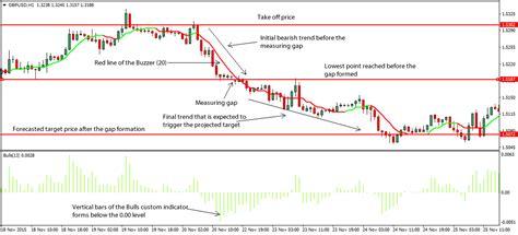 Forex Gap measuring gap forex trading strategy
