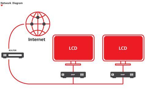 digital signage network diagram cloud service digital signage true aspiring