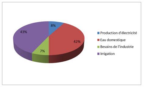 la consommation d eau en en quelques chiffres