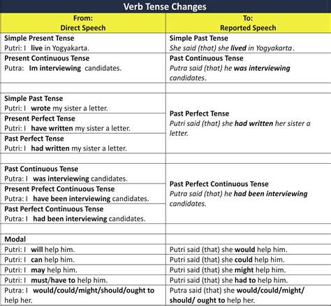 pattern of past perfect tense ivan teacher works direct and reported speech
