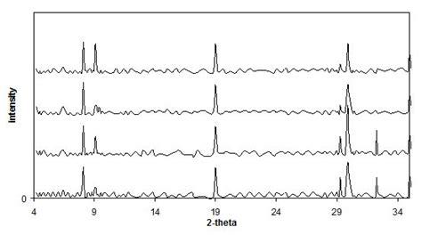 xrd pattern of ettringite behavior of chromate ions in cao al so suspension