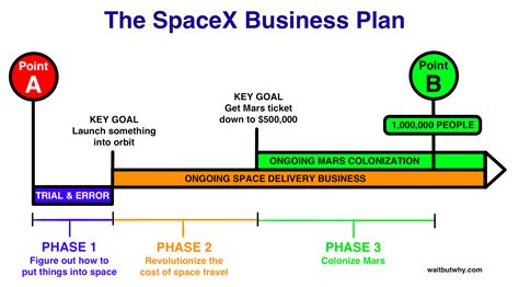 How Crazy Are Elon Musk S Goals Cleantechnica Spacex Powerpoint Template