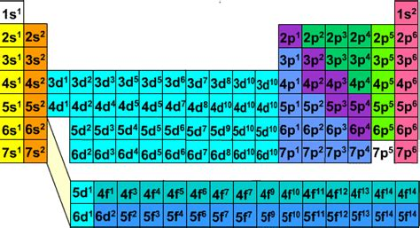 printable periodic table with electron configuration don t understand the periodic table it s just a quantum
