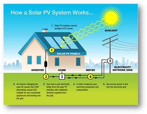 how does a solar system work electrical solar services solar systems solar panels lithgow wallerawang portland