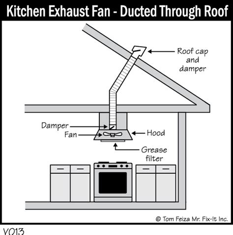 Ideas For Kitchen Ventilation System Design Ventilation Home Systems Data Inc