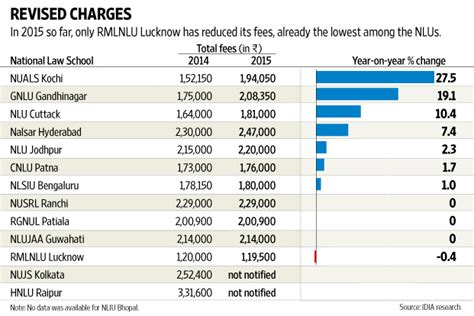 Assam Mba Fee Structure by Cost Of Education Shoots Up As Younger Colleges