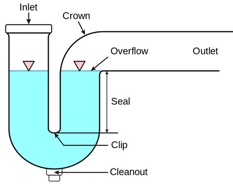 Plumbing Trap Sizes by File P Trap Svg Wikimedia Commons