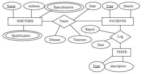 hospital management database er diagram er diagram exles hospital dbms gallery how to guide