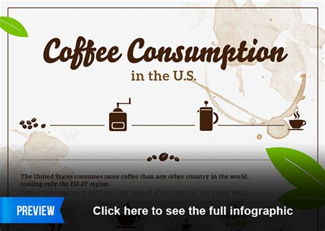 Chart: Coffee Consumption in the United States | Statista International Trade Charts 2017