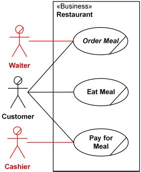 restaurant use diagram uml subject of use cases is a system analysis or