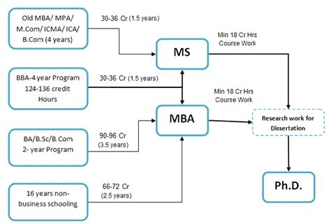 road map business business education road map vu only