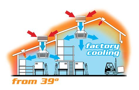 cost to install evaporative cooler on roof evaporative cooling air ability
