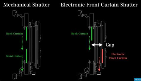 electronic front curtain shutter the fujifilm gfx 50s a review
