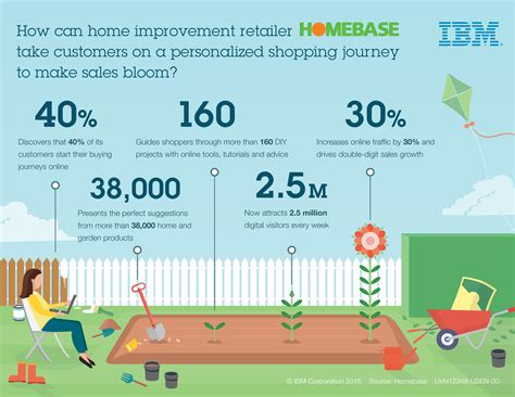 ibm news room how can home improvement retailer homebase