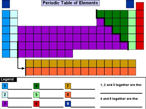 mastering the periodic table activity 14 answers science 421 periodic table periodic table
