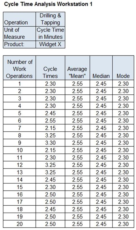 Small Manufacturer S Sle Excel Sheet For Cycle Time Analysis Driveyoursucce Cycle Time Excel Template