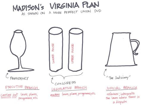 diagram of the virgina awesome virginia plan pictures pictures kelsey bass