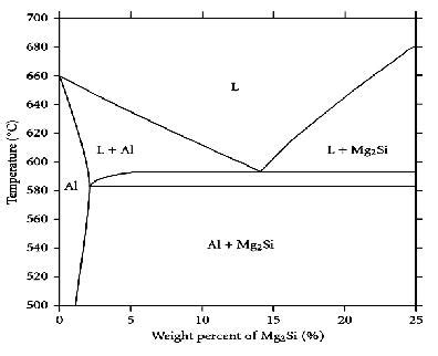 mg si phase diagram binary phase diagram of al mg 2 si