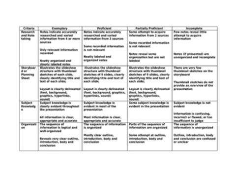 Research Powerpoint Rubric By Language Arts Lab Tpt Powerpoint Rubric Template