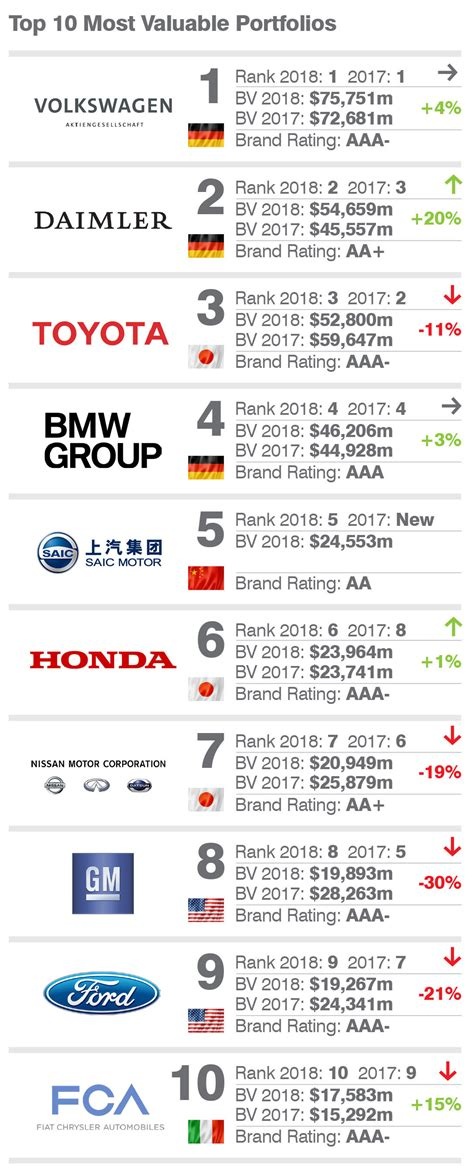 mercedes toyota and bmw top the list of most valuable brands
