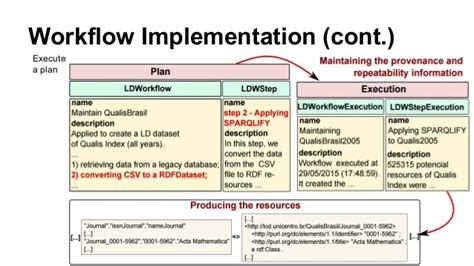implementation workflow lodflow workflow management system for linked data processing