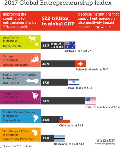 Statistic On Entrepreneurs No Mba by Nationalism Is Not Putting A Der On The Global