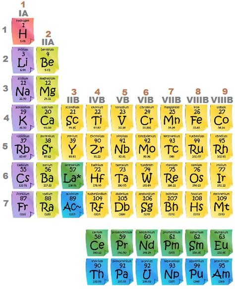 transition elements inner transition elements chemistry