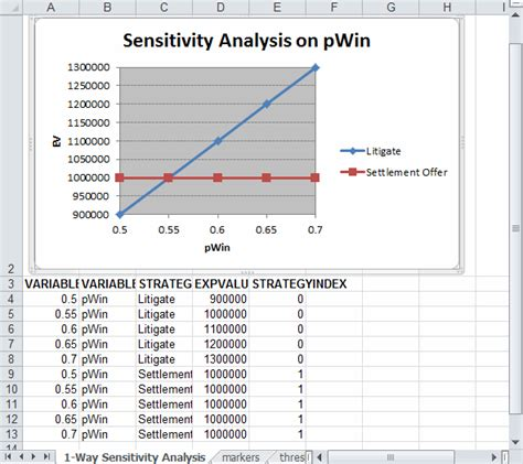Sensitivity Table In Excel by Sensitivity Analysis Exported To Excel