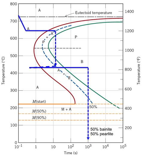 Ttt Phase Diagram ttt phase diagram ttt free engine image for user manual