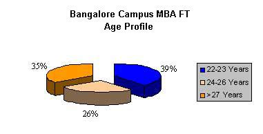 Part Time Mba Colleges In Bangalore by Mba Colleges Bangalore Management Institutes Bangalore