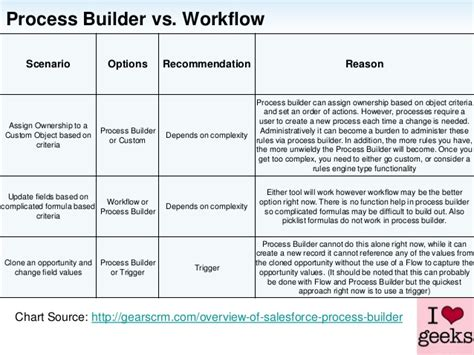 process vs workflow process builder overview