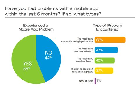 number of android users users low tolerance for buggy apps only 16 will try a failing app more than