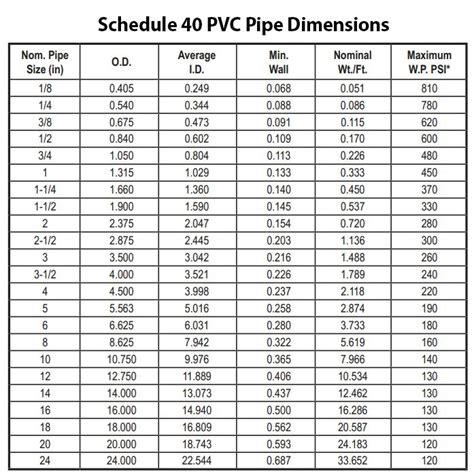 Plumbing Pipe Sizes Chart by Schedule 40 Pvc Pipe Dimensions For Designing Your