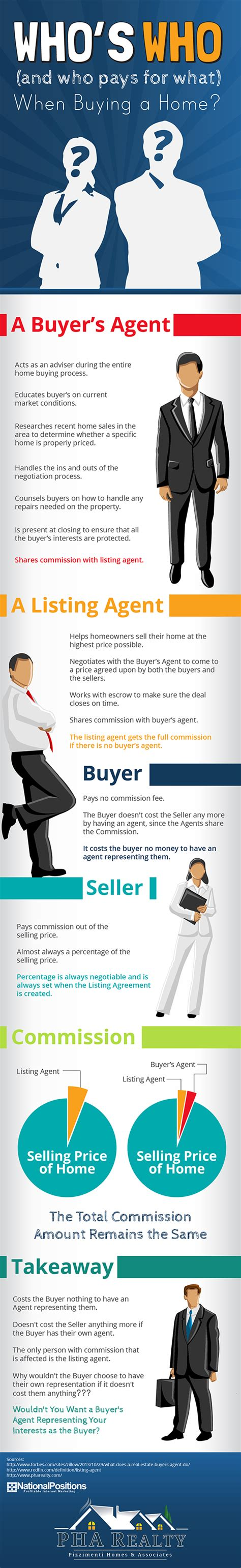 who pays for the appraisal when buying a house when buying a house who pays for the appraisal 28 images perks of a buyer s for