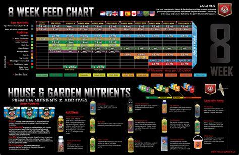 root excelurator aggressive garden
