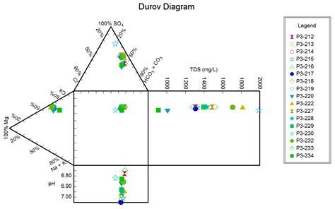 stiff diagram software stiff diagram excel template stiff diagram excel template