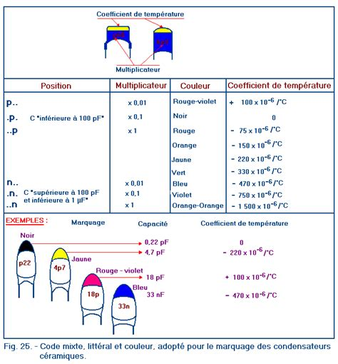 nf capacitor code identification des condensateurs fixes