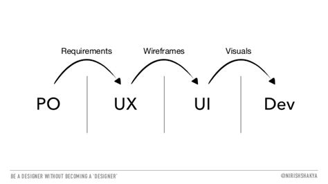 becoming a designer be a designer without becoming a designer